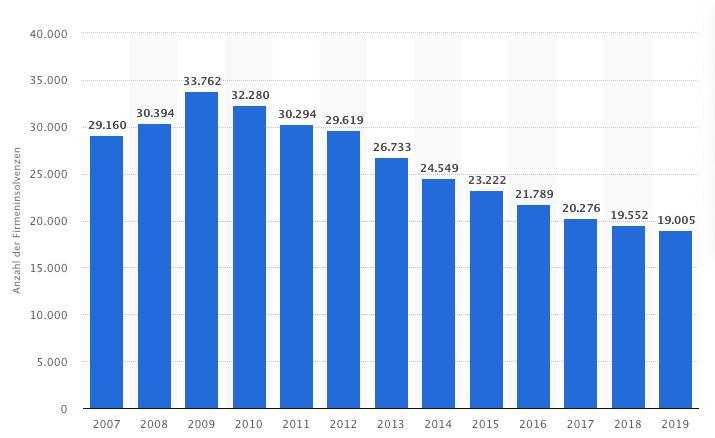 Anzahl der Firmeninsolvenzen in Deutschland von 2007 bis 2019. Quelle: Statista.